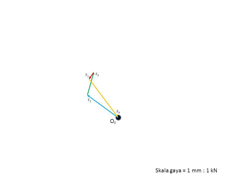 F1 F3 F2 F4 OF Skala gaya = 1 mm : 1 kN