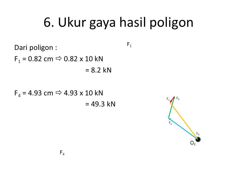 6. Ukur gaya hasil poligon