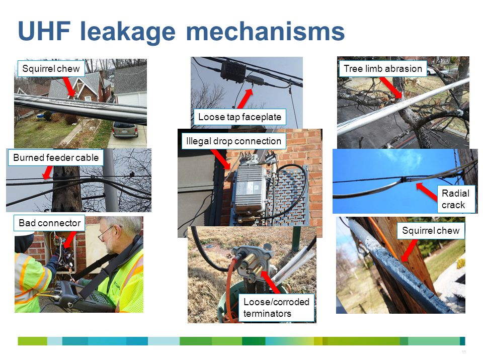 UHF leakage mechanisms