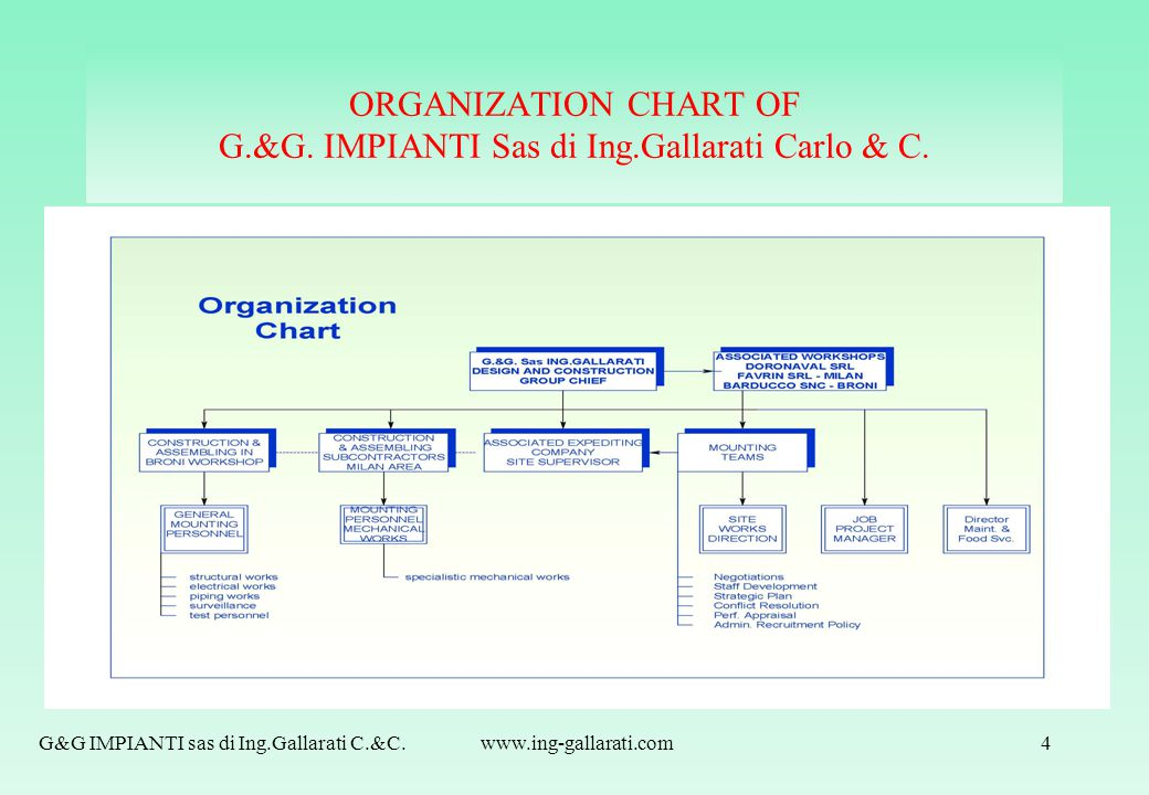 ORGANIZATION CHART OF G.&G. IMPIANTI Sas di Ing.Gallarati Carlo & C.