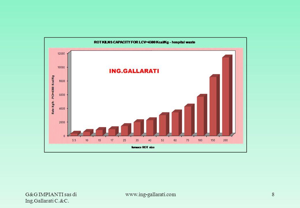 G&G IMPIANTI sas di Ing.Gallarati C.&C.