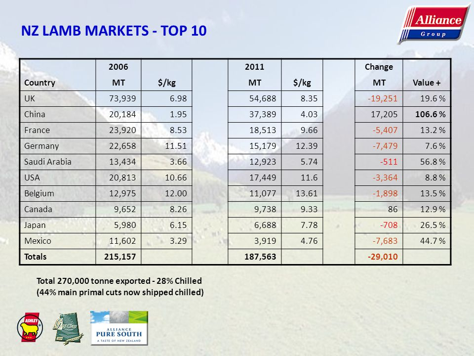 NZ LAMB MARKETS - TOP 10 2006 2011 Change Country MT $/kg Value + UK