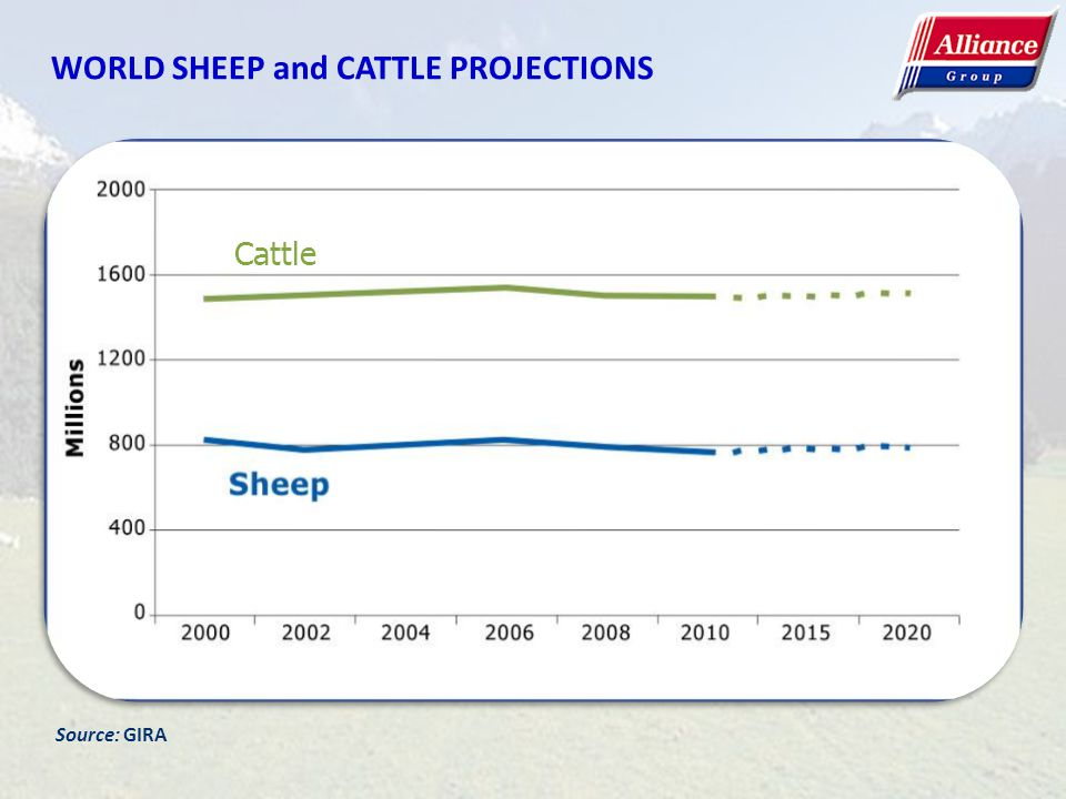 WORLD SHEEP and CATTLE PROJECTIONS