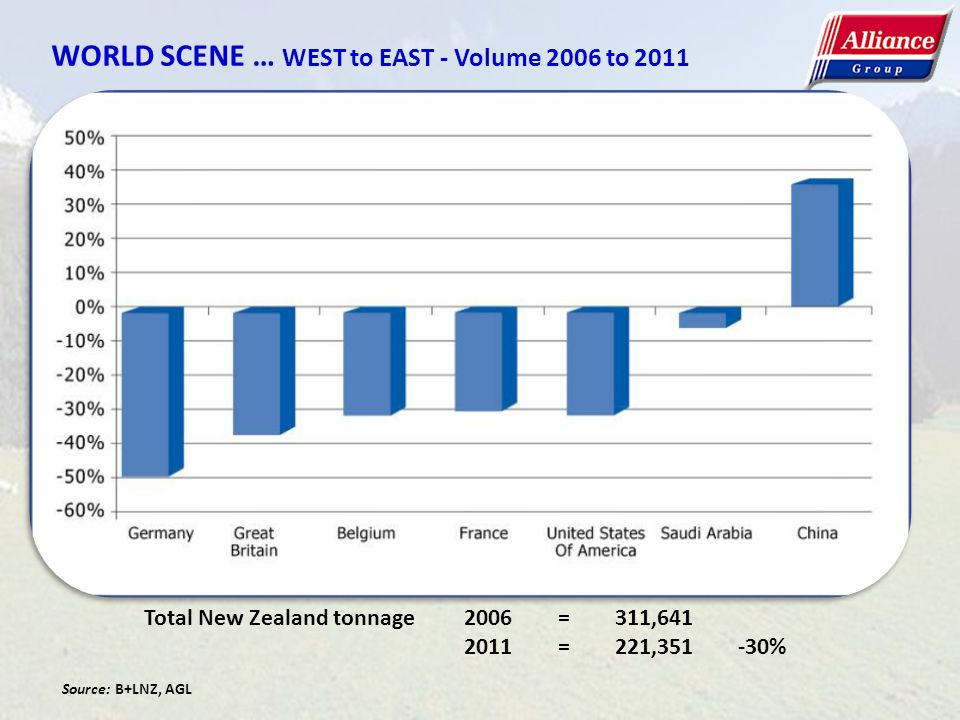 WORLD SCENE … WEST to EAST - Volume 2006 to 2011