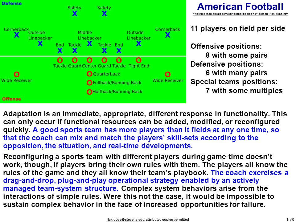 American Football http://football. about