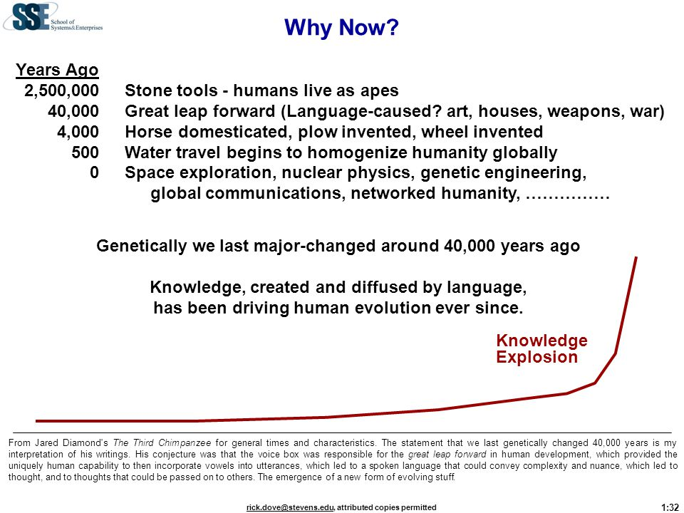 Why Now Years Ago 2,500,000 Stone tools - humans live as apes