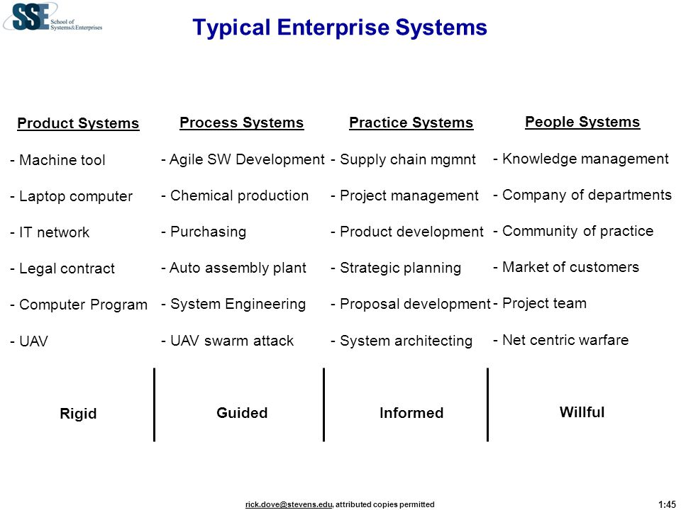 Typical Enterprise Systems