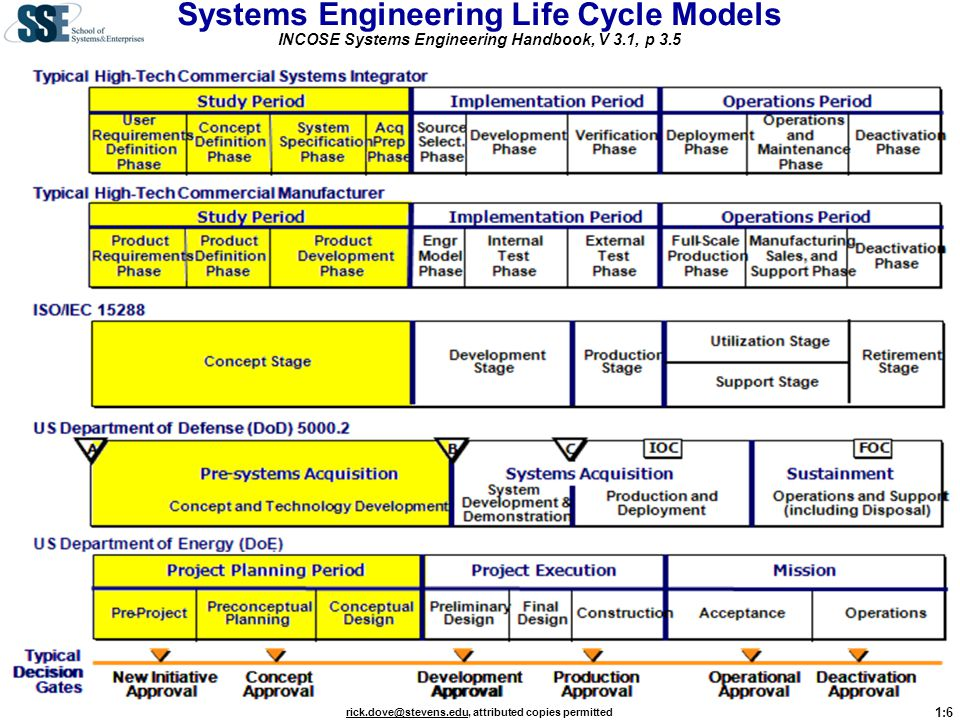 Systems Engineering Life Cycle Models