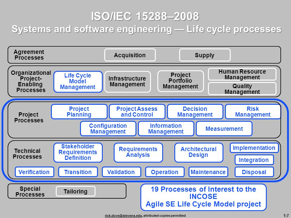 ISO/IEC 15288–2008 Systems and software engineering — Life cycle processes. Agreement Processes. Acquisition.