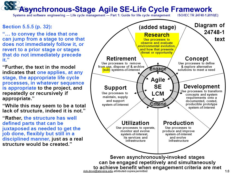Asynchronous-Stage Agile SE-Life Cycle Framework Systems and software engineering — Life cycle management — Part 1: Guide for life cycle management ISO/IEC TR 24748-1:2010(E)