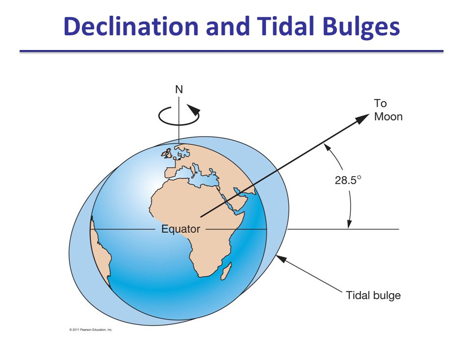 Declination and Tidal Bulges