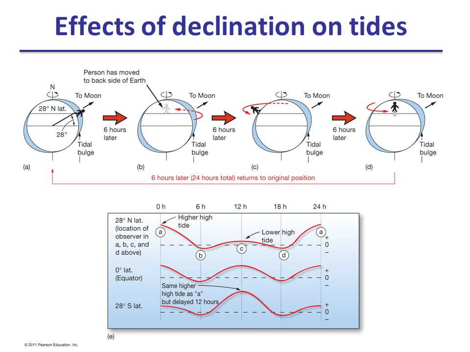 Effects of declination on tides