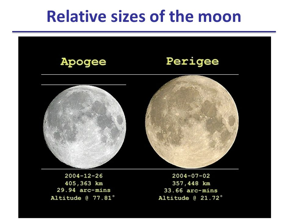 Relative sizes of the moon
