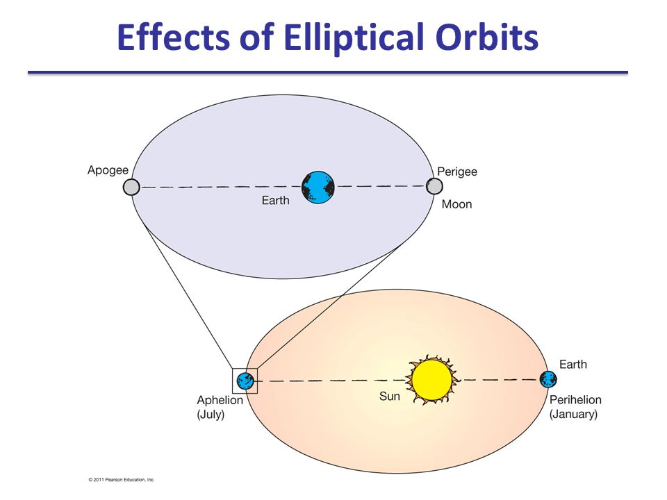 Effects of Elliptical Orbits