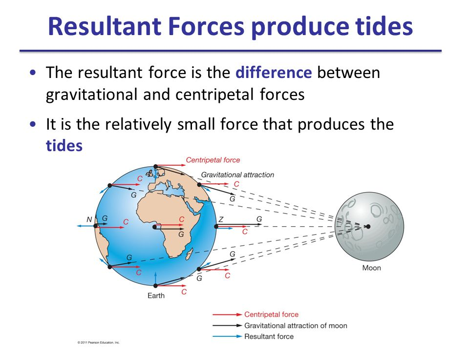 Resultant Forces produce tides