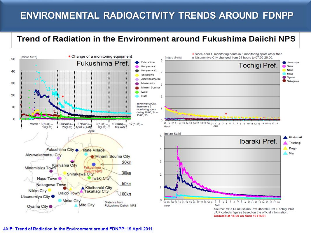 ENVIRONMENTAL RADIOACTIVITY TRENDS AROUND FDNPP