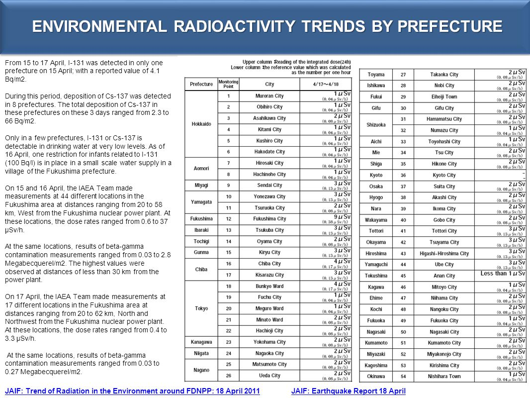 ENVIRONMENTAL RADIOACTIVITY TRENDS BY PREFECTURE