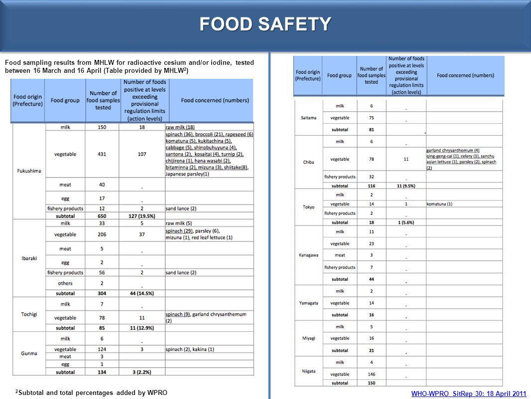 FOOD SAFETY Food sampling results from MHLW for radioactive cesium and/or iodine, tested between 16 March and 16 April (Table provided by MHLW2)