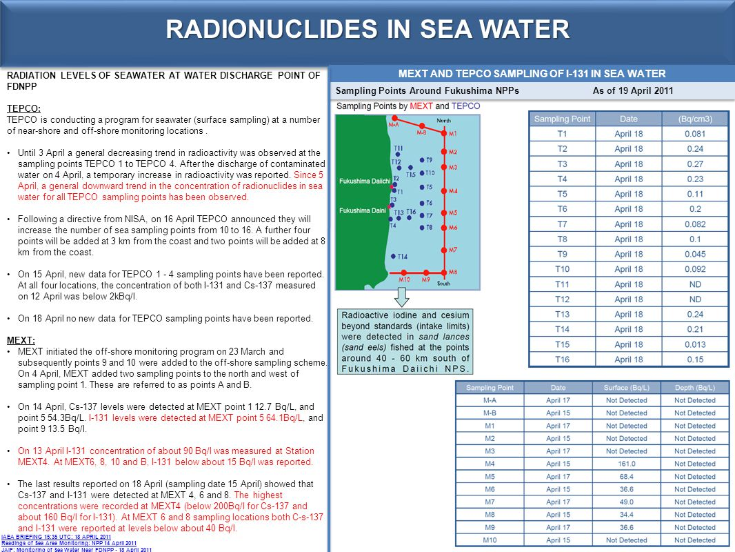 RADIONUCLIDES IN SEA WATER