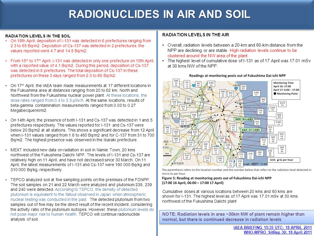 RADIONUCLIDES IN AIR AND SOIL