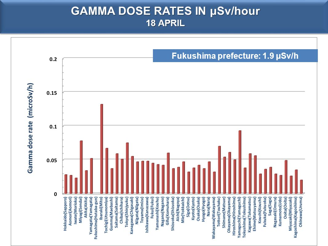 GAMMA DOSE RATES IN μSv/hour 18 APRIL