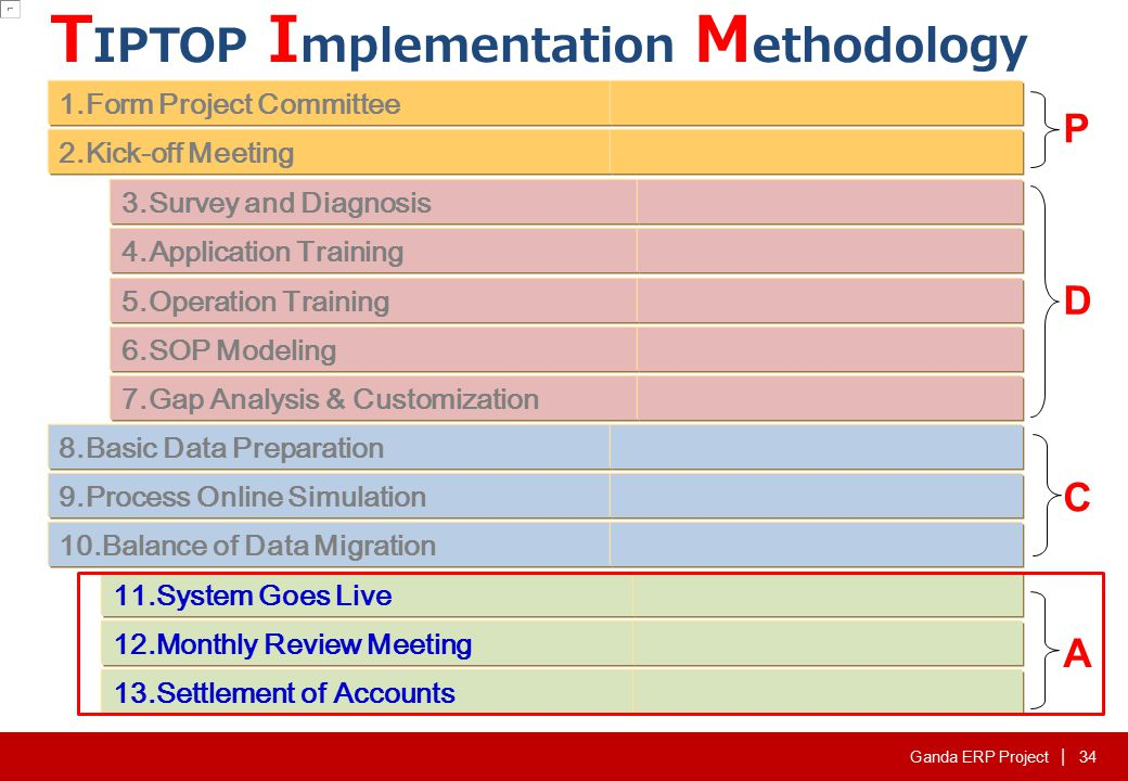 11. System Goes-Live Purpose: Bring System Online Recommendation: