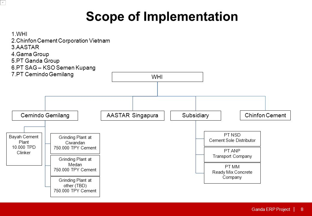 Scope of Implement Modules