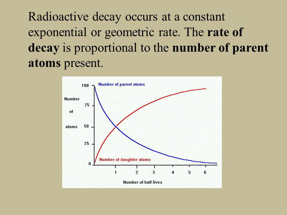 Radioactive decay occurs at a constant exponential or geometric rate