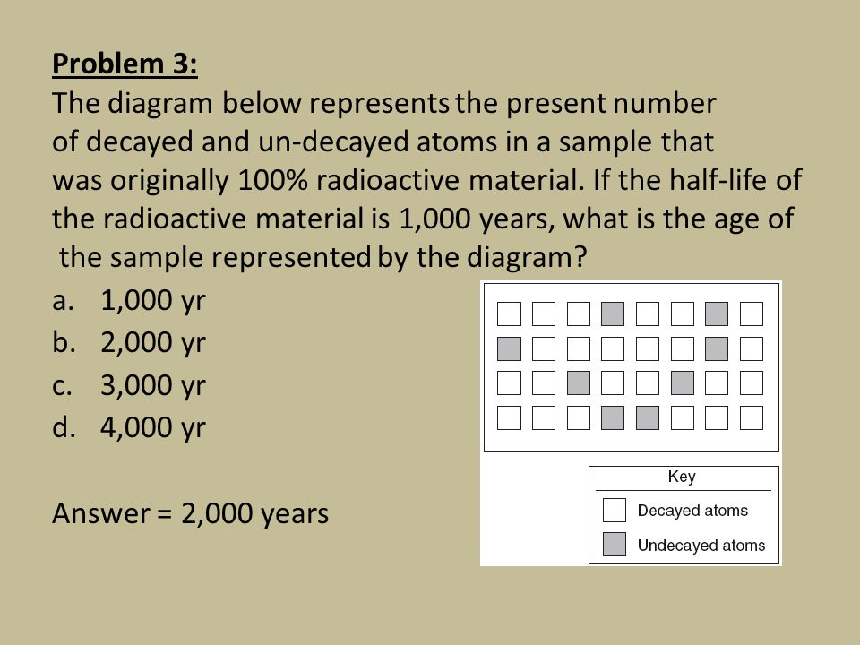 Problem 3: The diagram below represents the present number. of decayed and un-decayed atoms in a sample that.