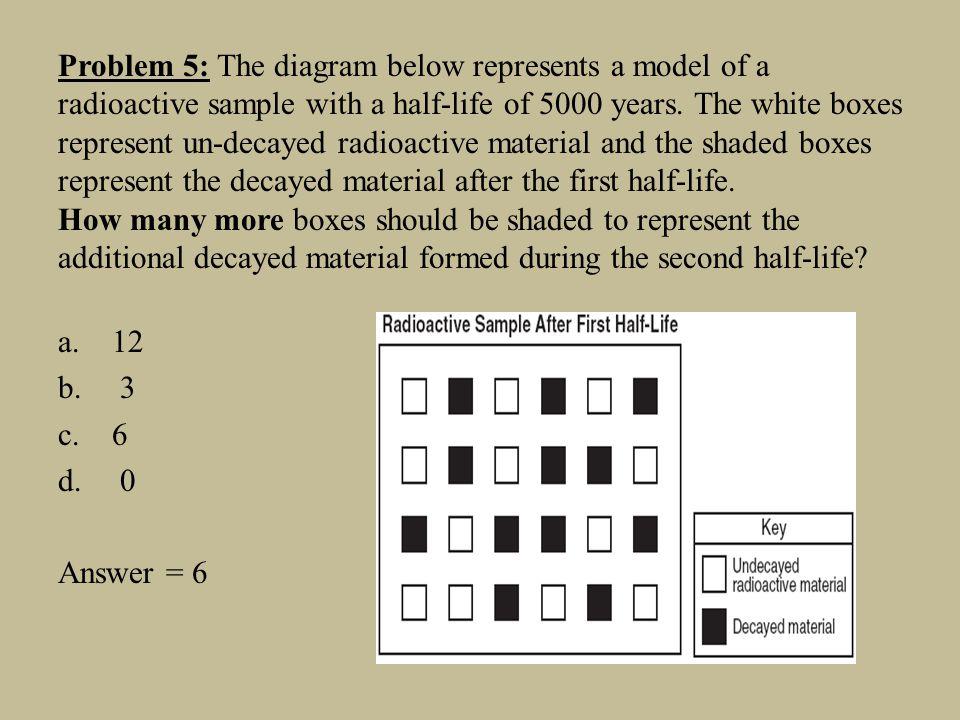 Problem 5: The diagram below represents a model of a
