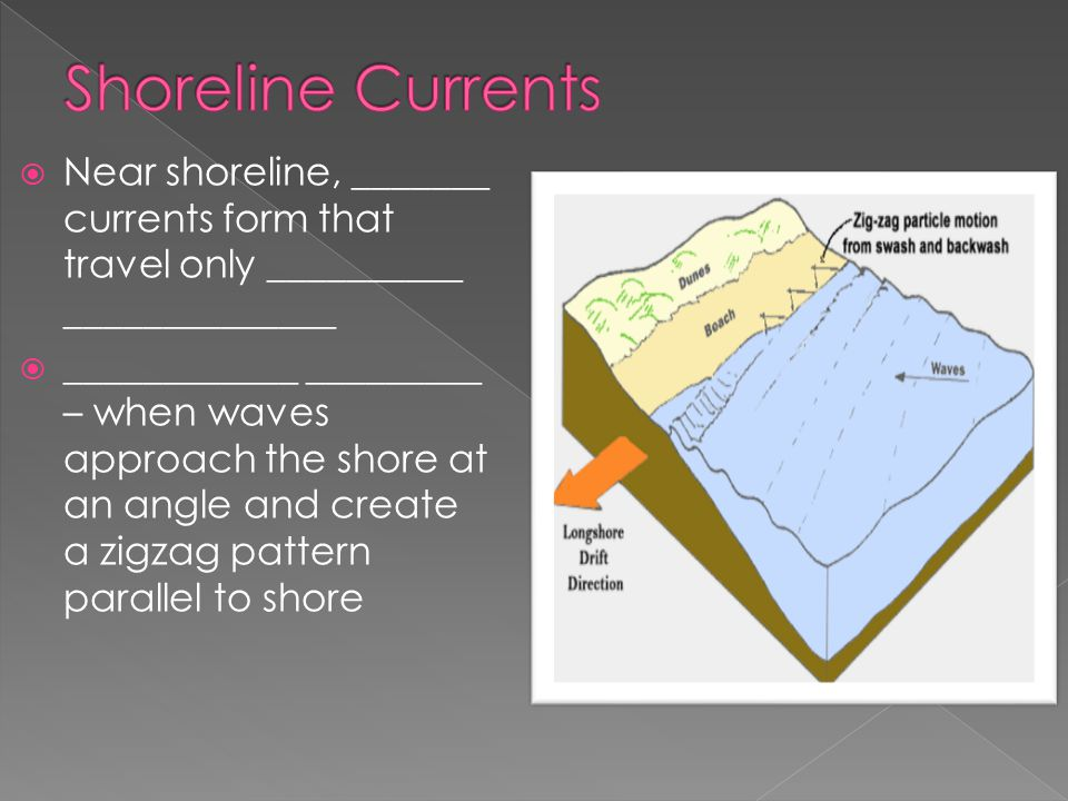 Shoreline Currents Near shoreline, _______ currents form that travel only __________ ______________.