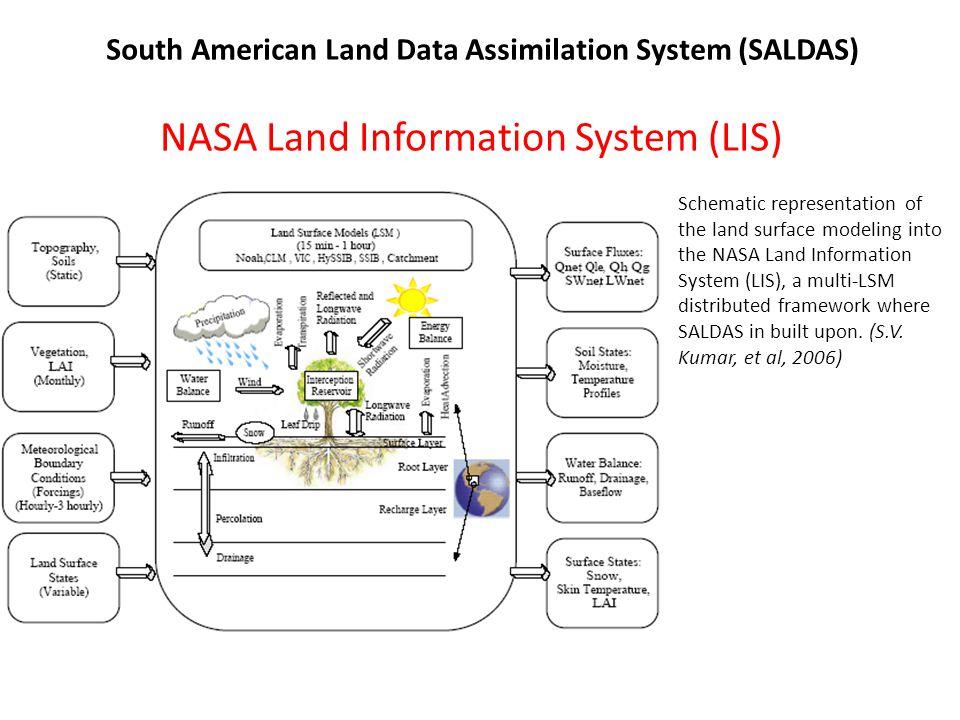 NASA Land Information System (LIS)