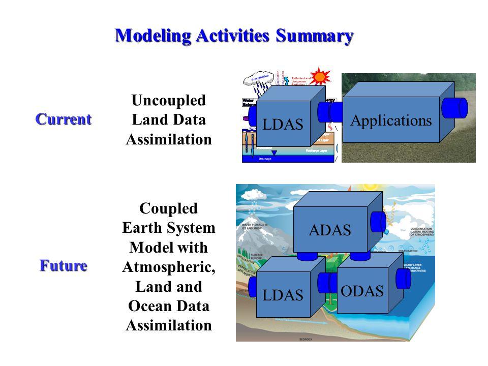 Modeling Activities Summary
