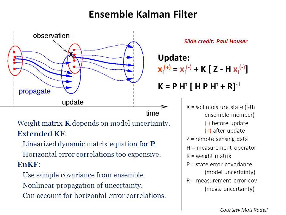 Ensemble Kalman Filter