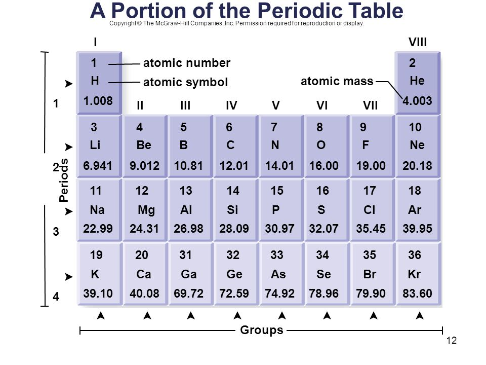 A Portion of the Periodic Table