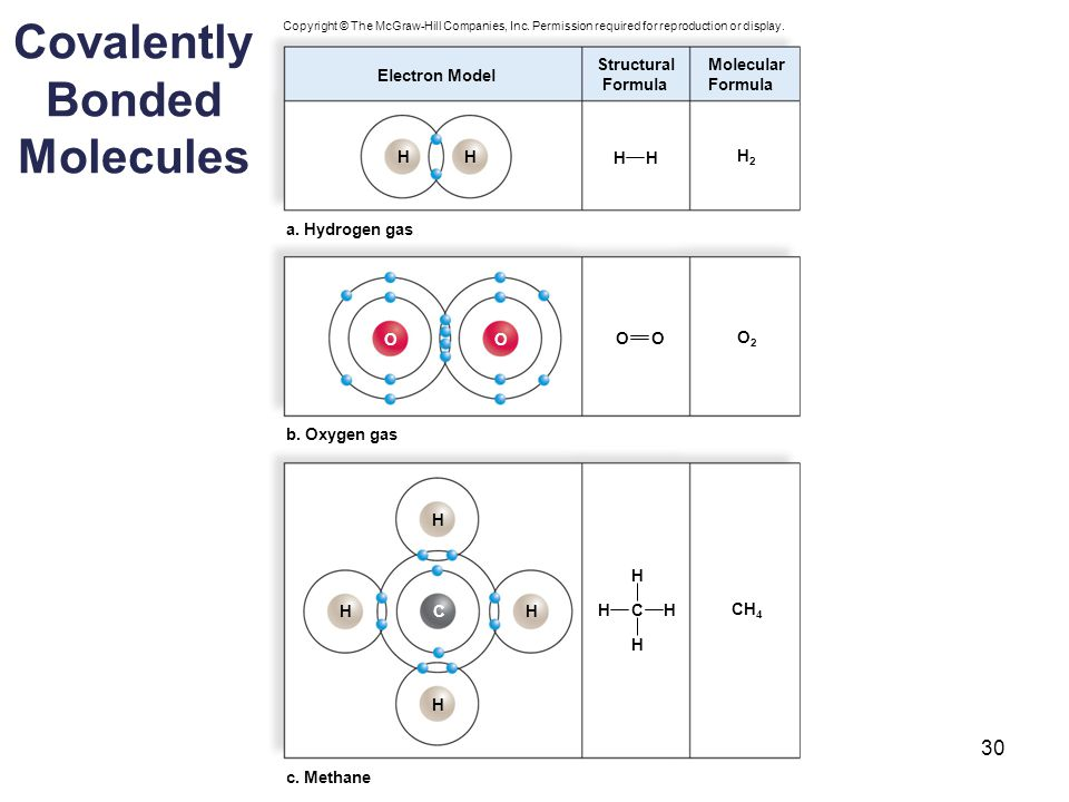 Covalently Bonded Molecules