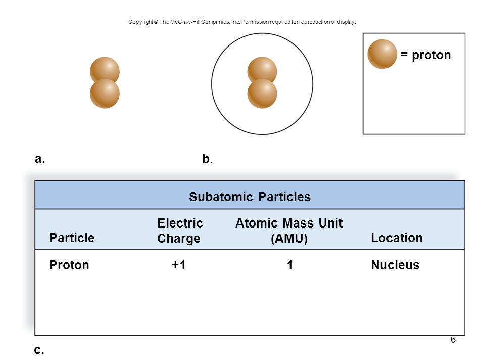 = proton a. b. Subatomic Particles Electric Charge Atomic Mass Unit