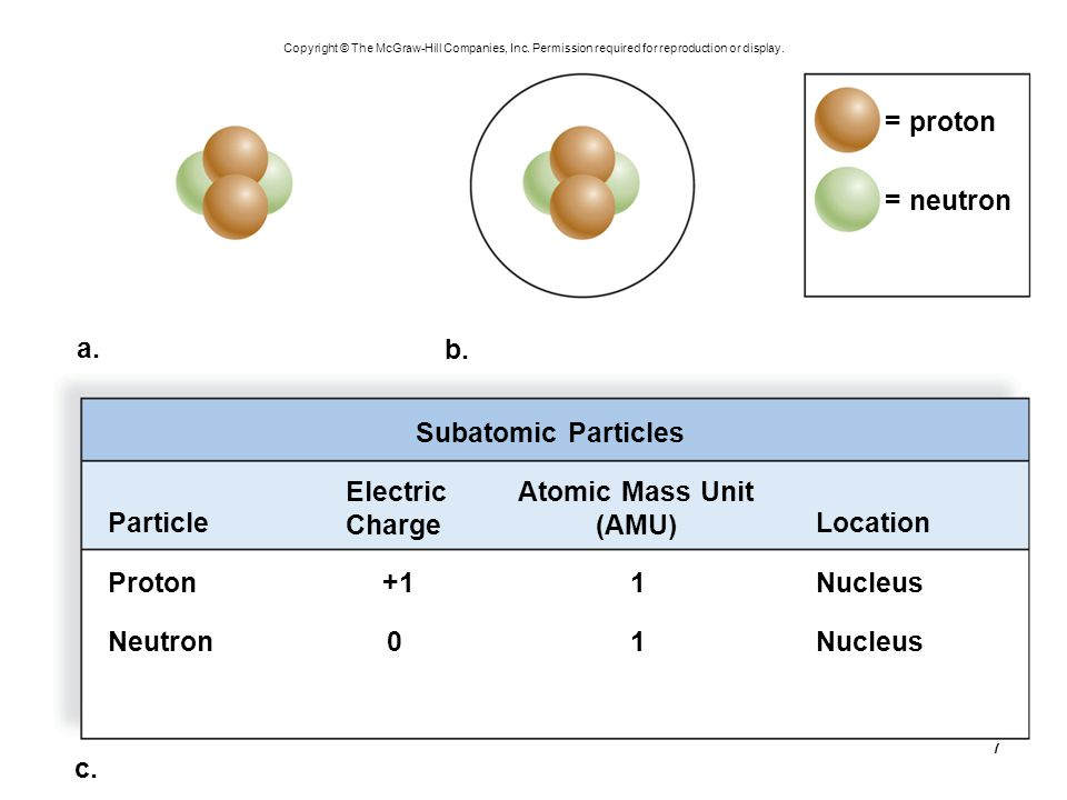 = proton = neutron a. b. Subatomic Particles Electric Charge