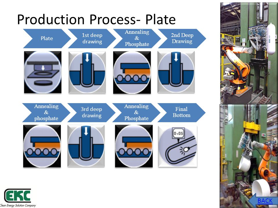 Production Process- Plate