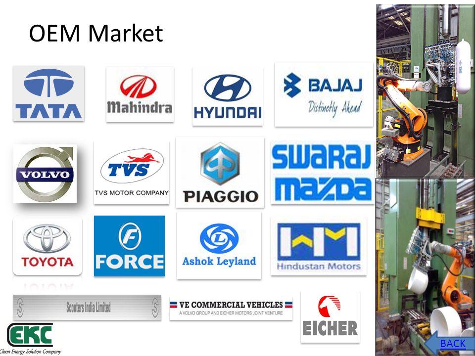 OEM Market BACK