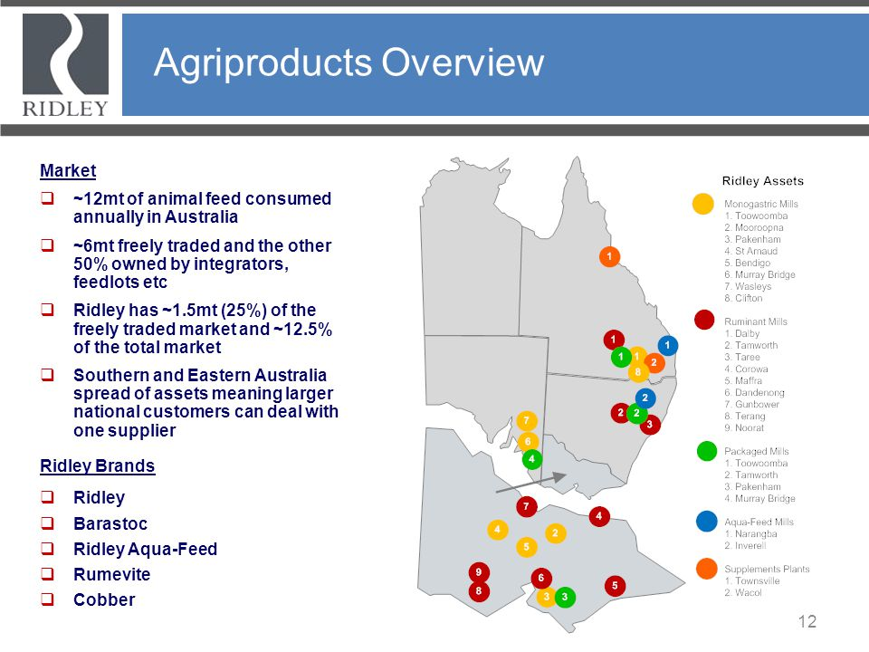 Agriproducts Overview