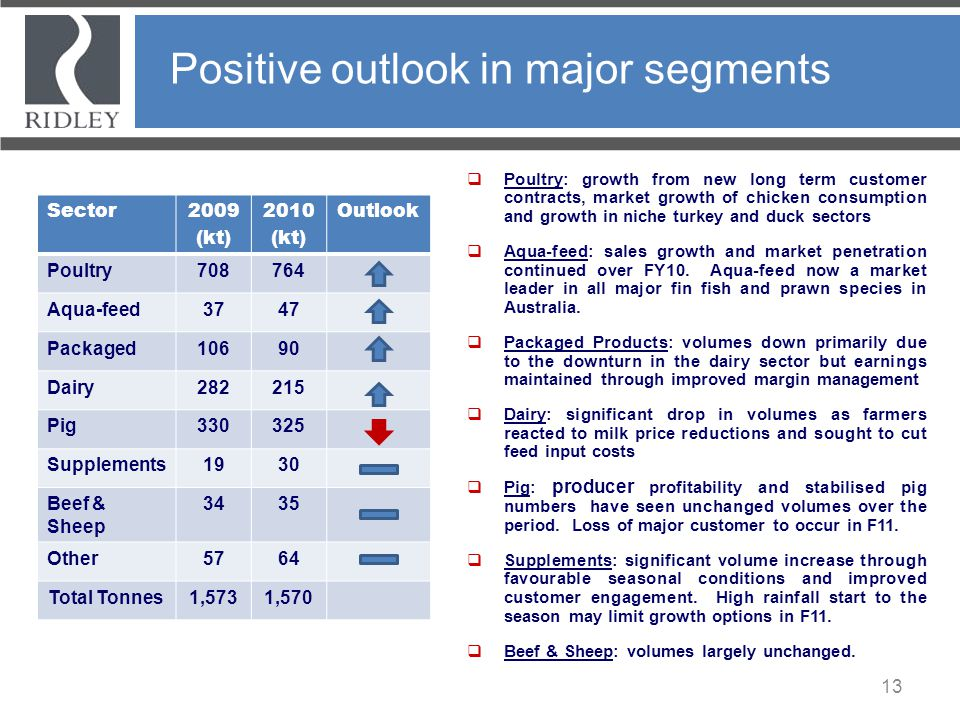 Positive outlook in major segments