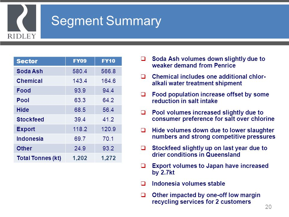 Segment Summary Soda Ash volumes down slightly due to weaker demand from Penrice.