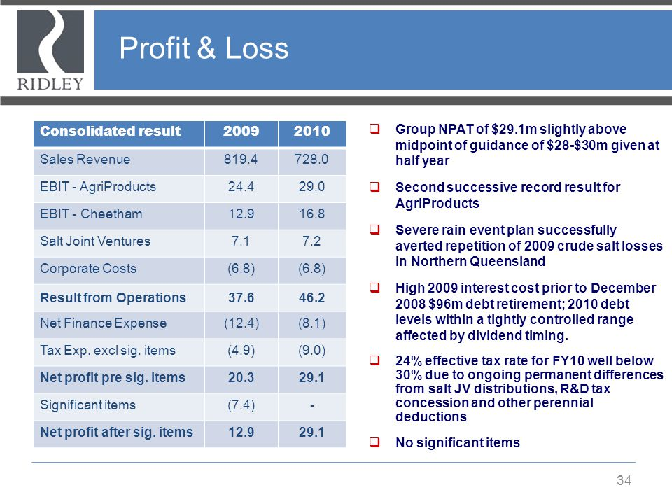 Profit & Loss Consolidated result 2009 2010 Sales Revenue 819.4 728.0