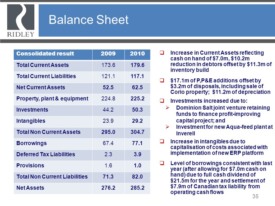Balance Sheet Consolidated result 2009 2010 Total Current Assets 173.6