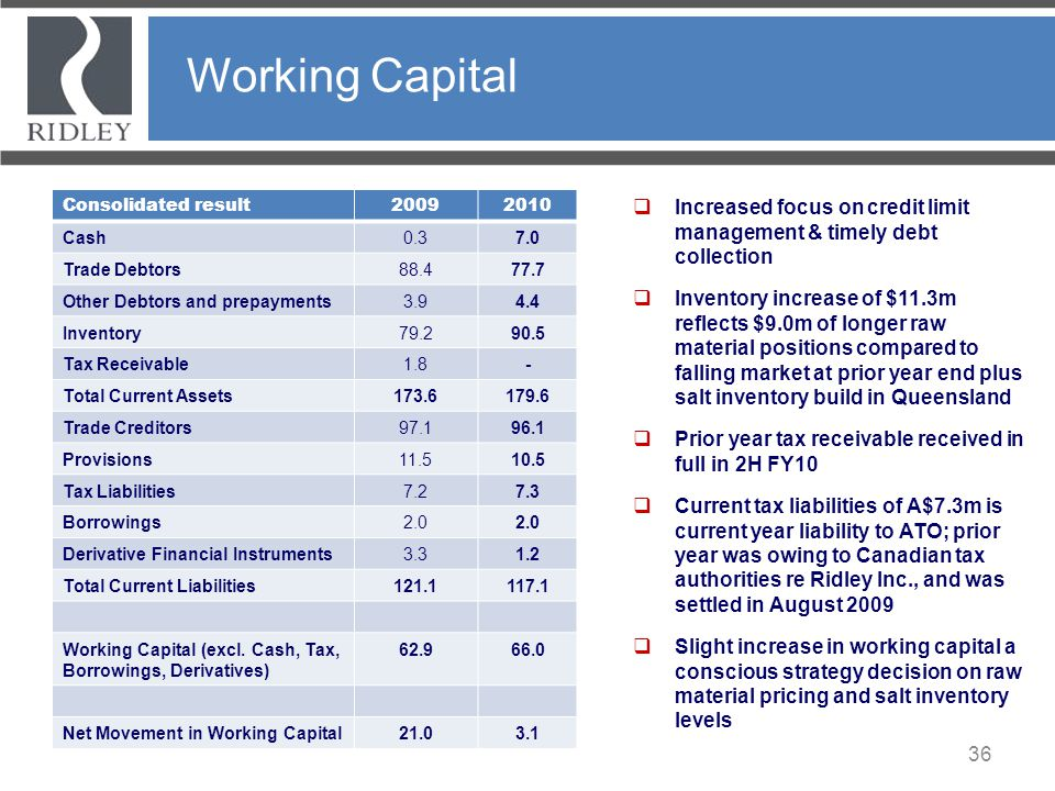 Working Capital Consolidated result. 2009. 2010. Cash. 0.3. 7.0. Trade Debtors. 88.4. 77.7.