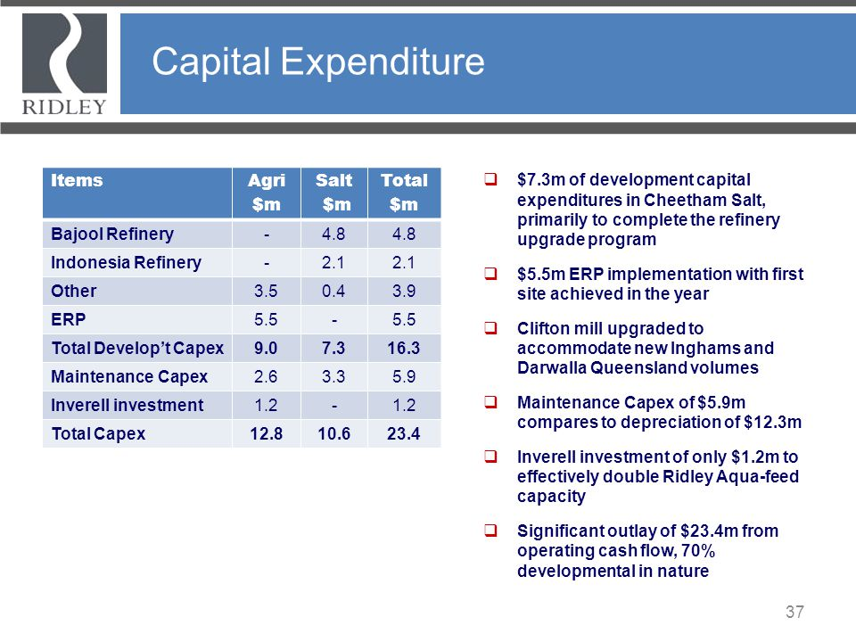 Capital Expenditure Items Agri $m Salt Total Bajool Refinery - 4.8