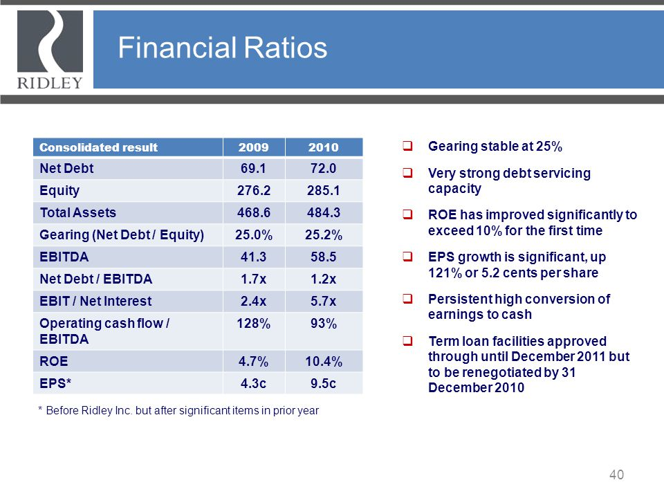 Financial Ratios Net Debt 69.1 72.0 Equity 276.2 285.1 Total Assets
