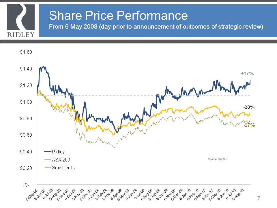 Share Price Performance From 6 May 2008 (day prior to announcement of outcomes of strategic review)