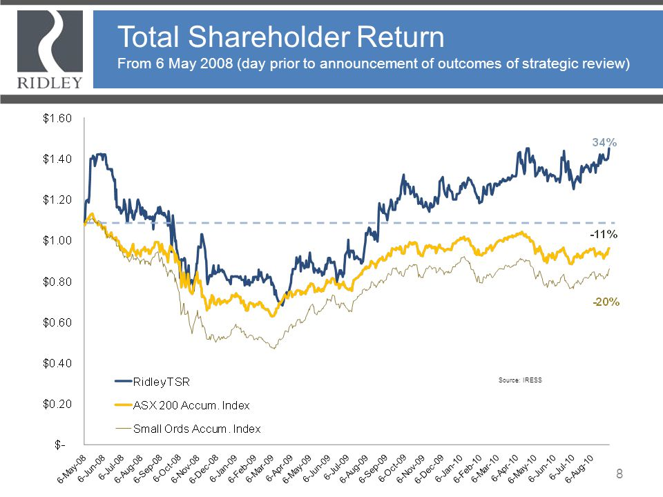 Total Shareholder Return From 6 May 2008 (day prior to announcement of outcomes of strategic review)